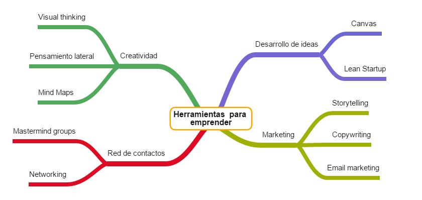 10 herramientas imprescindibles para un emprendedor - Mind Map
